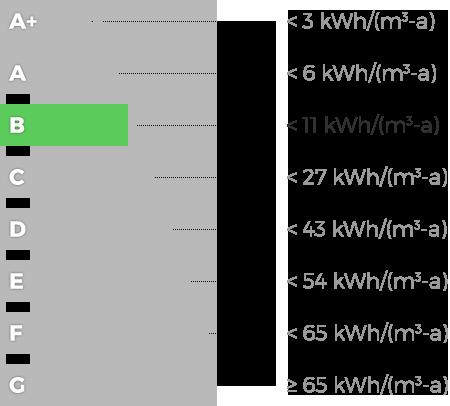 Classe Energetica Nazionale B