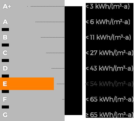 Classe Energetica Nazionale E
